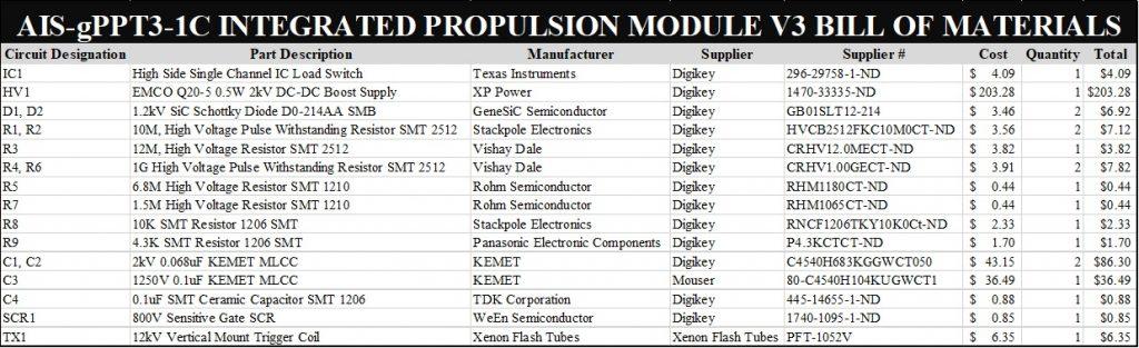 AIS-gPPT3-1C Integrated Propulsion Module V3 BoM
