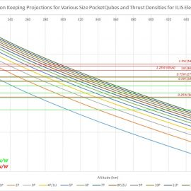 Station Keeping Projections for Various Size PocketQubes and Thrust Densities for ILIS Electrospray