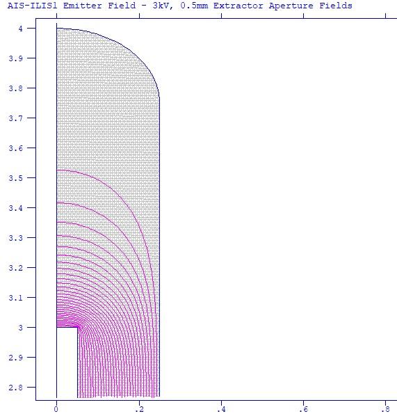 AIS-ILIS1 Emitter Field Lines - 3kv, 0,5mm Extractor Aperture Fields