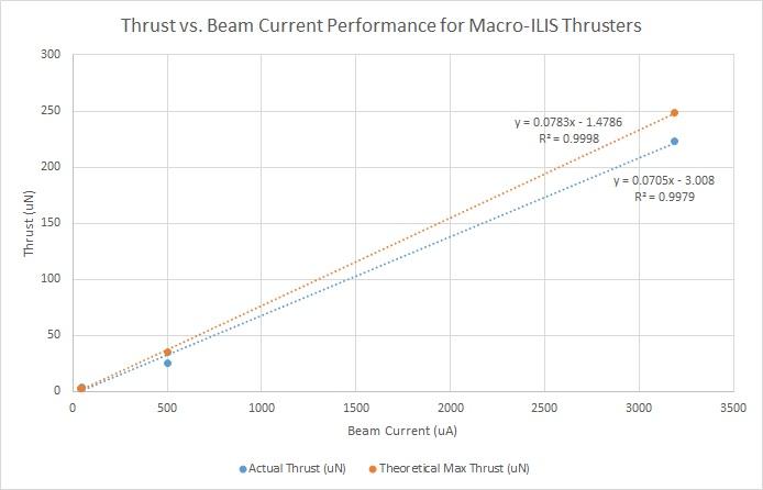 Thrust vs Beam Current Performance for Macro-ILIS Thrusters